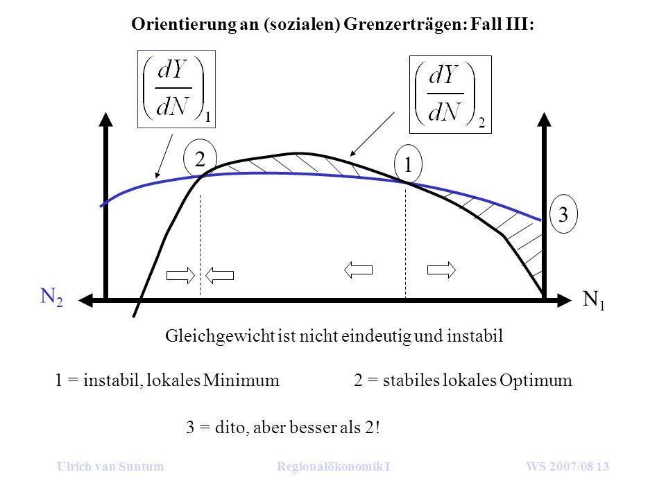 Ulrich van SuntumRegionalökonomik IWS 2007/08 13 Orientierung an (sozialen) Grenzerträgen: Fall III: N1N1 N2N2 2 Gleichgewicht ist nicht eindeutig und instabil 1 3 1 = instabil, lokales Minimum2 = stabiles lokales Optimum 3 = dito, aber besser als 2!