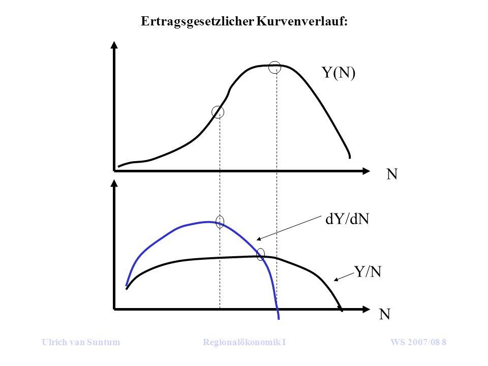 Ulrich van SuntumRegionalökonomik IWS 2007/08 8 Ertragsgesetzlicher Kurvenverlauf: N N Y(N) dY/dN Y/N