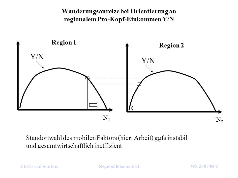 Ulrich van SuntumRegionalökonomik IWS 2007/08 9 Wanderungsanreize bei Orientierung an regionalem Pro-Kopf-Einkommen Y/N Y/N Region 1 Region 2 N1N1 N2N2 Standortwahl des mobilen Faktors (hier: Arbeit) ggfs instabil und gesamtwirtschaftlich ineffizient
