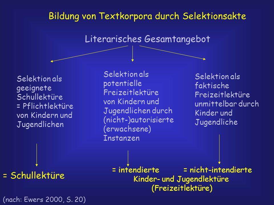 Bildung von Textkorpora durch Selektionsakte Literarisches Gesamtangebot Selektion als geeignete Schullektüre = Pflichtlektüre von Kindern und Jugendlichen Selektion als potentielle Freizeitlektüre von Kindern und Jugendlichen durch (nicht-)autorisierte (erwachsene) Instanzen Selektion als faktische Freizeitlektüre unmittelbar durch Kinder und Jugendliche = Schullektüre = intendierte = nicht-intendierte Kinder- und Jugendlektüre (Freizeitlektüre) (nach: Ewers 2000, S.