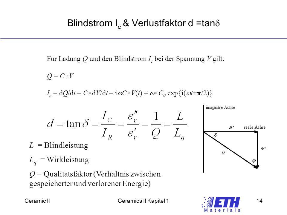 Ceramic IICeramics II Kapitel 114 Blindstrom I c & Verlustfaktor d =tan  Für Ladung Q und den Blindstrom I c bei der Spannung V gilt: Q = C  V I c = dQ/dt = C  dV/dt = i  C  V(t) =  C 0 exp{i(  t+  /2)} L = Blindleistung L q = Wirkleistung Q = Qualitätsfaktor (Verhältnis zwischen gespeicherter und verlorener Energie)
