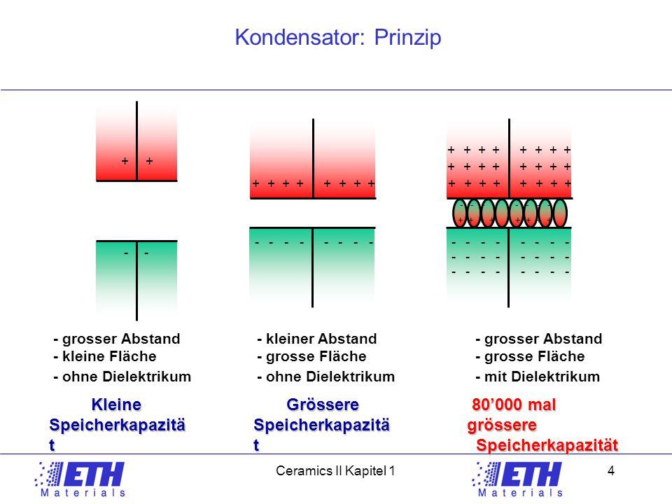 Ceramic IICeramics II Kapitel 14 Kondensator: Prinzip ++ -- ++++++++ -------- + + - - ++++++++ -------- ++++++++ ++++++++ -------- -------- - grosser Abstand - kleine Fläche - ohne Dielektrikum - kleiner Abstand - grosse Fläche - ohne Dielektrikum - grosser Abstand - grosse Fläche - mit Dielektrikum Kleine Kleine Speicherkapazitä t Grössere Grössere Speicherkapazitä t 80'000 mal grössere 80'000 mal grössere Speicherkapazität Speicherkapazität