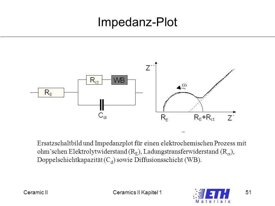 Ceramic IICeramics II Kapitel 151 Impedanz-Plot Ersatzschaltbild und Impedanzplot für einen elektrochemischen Prozess mit ohm'schen Elektrolytwiderstand (R E ), Ladungstransferwiderstand (R ct ), Doppelschichtkapazität (C d ) sowie Diffusionsschicht (WB).