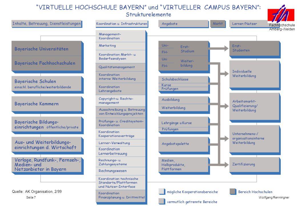 Seite 8 Fachhochschule Amberg-Weiden Wolfgang Renninger vhb Technisches Konzept