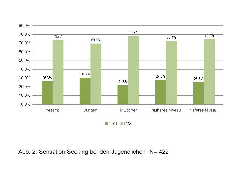 Abb. 2: Sensation Seeking bei den Jugendlichen N= 422