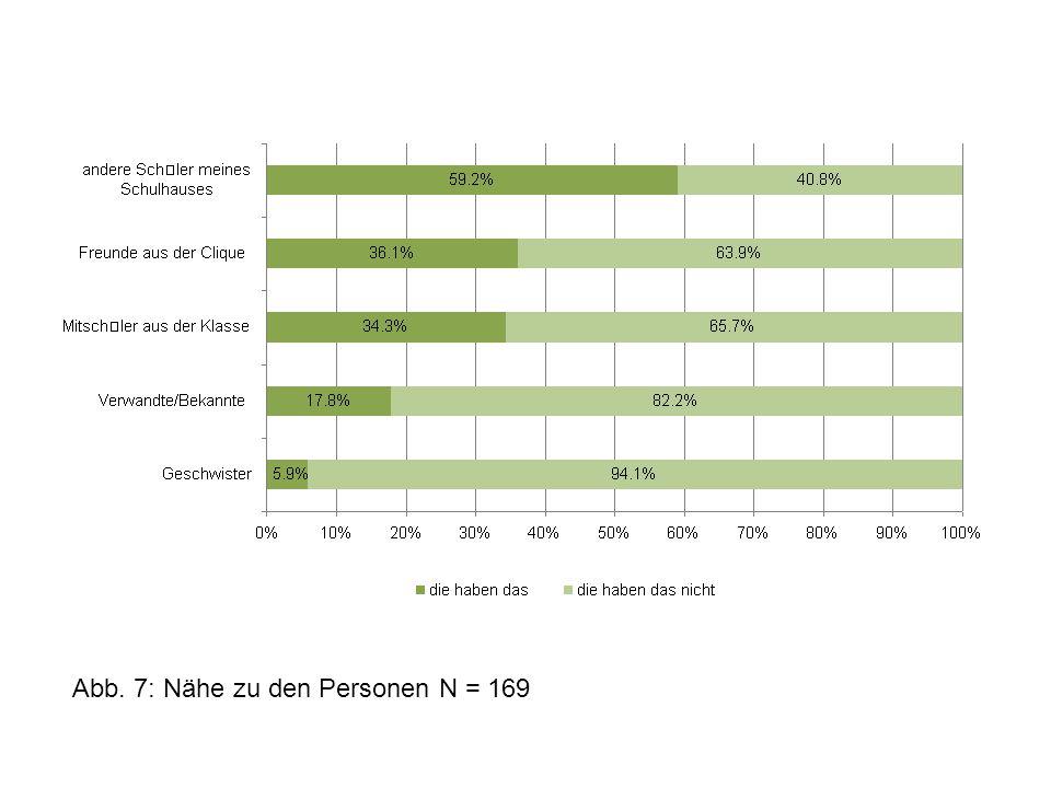 Abb. 7: Nähe zu den Personen N = 169