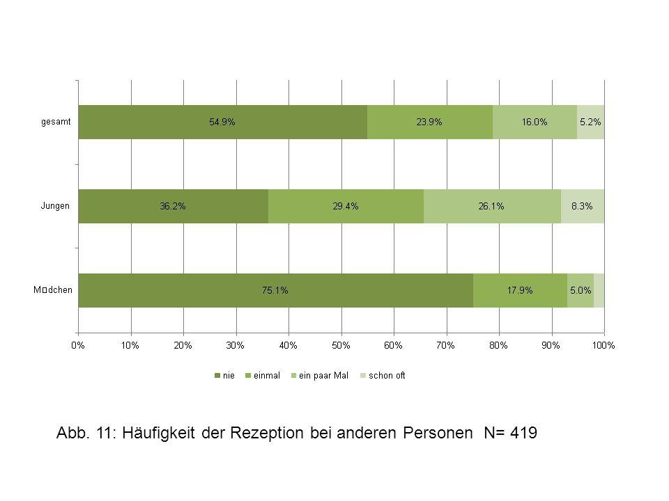 Abb. 11: Häufigkeit der Rezeption bei anderen Personen N= 419