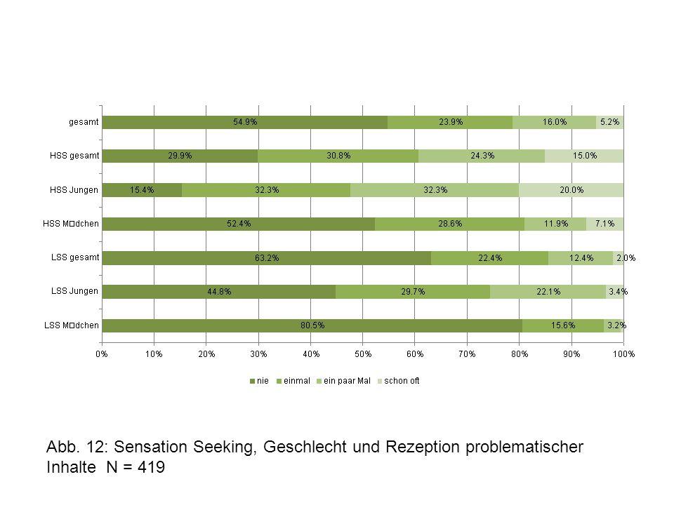 Abb. 12: Sensation Seeking, Geschlecht und Rezeption problematischer Inhalte N = 419