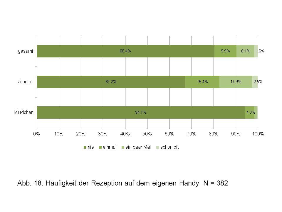 Abb. 18: Häufigkeit der Rezeption auf dem eigenen Handy N = 382
