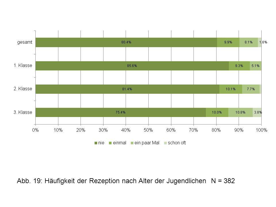 Abb. 19: Häufigkeit der Rezeption nach Alter der Jugendlichen N = 382