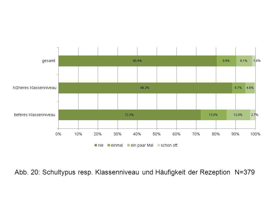 Abb. 20: Schultypus resp. Klassenniveau und Häufigkeit der Rezeption N=379