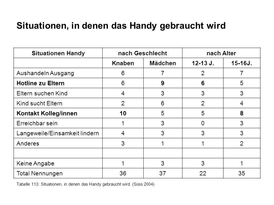 Situationen, in denen das Handy gebraucht wird Situationen Handynach Geschlechtnach Alter KnabenMädchen12-13 J.15-16J.