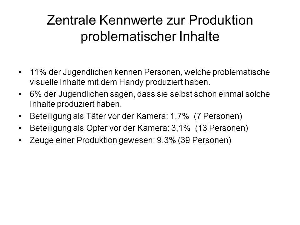 Zentrale Kennwerte zur Produktion problematischer Inhalte 11% der Jugendlichen kennen Personen, welche problematische visuelle Inhalte mit dem Handy produziert haben.