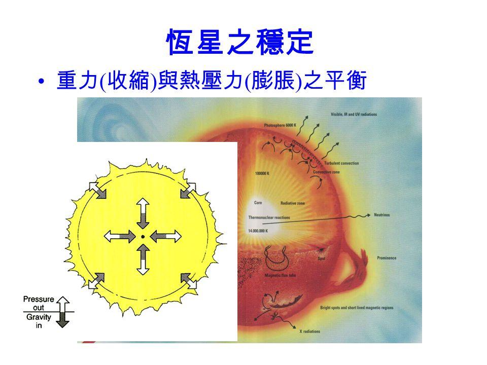 恆星 (stars) 恆星 = 自行發熱發光、如太陽的星體 07/11