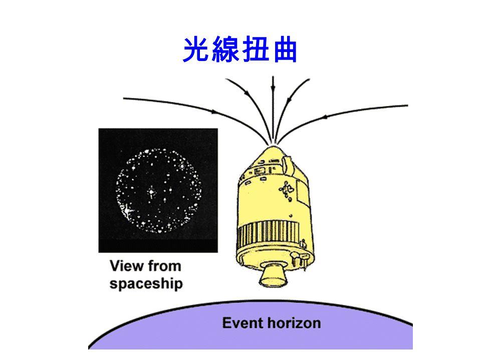 重力時間延滯 愈接近黑洞,時間愈被拉慢 ( 相對於遠離 重力場的鐘 ) 在事件穹界上,時間完全停滯 ( 從外看 ) tt 黑洞