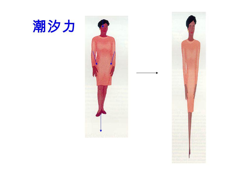潮汐作用 (Tidal effect) 重力隨距離而減低 → 物體不同部份受到 引力不同 例﹕人站在地面,腳所受重力大於頭 潮汐力﹕ 上下扯開, 左右壓縮