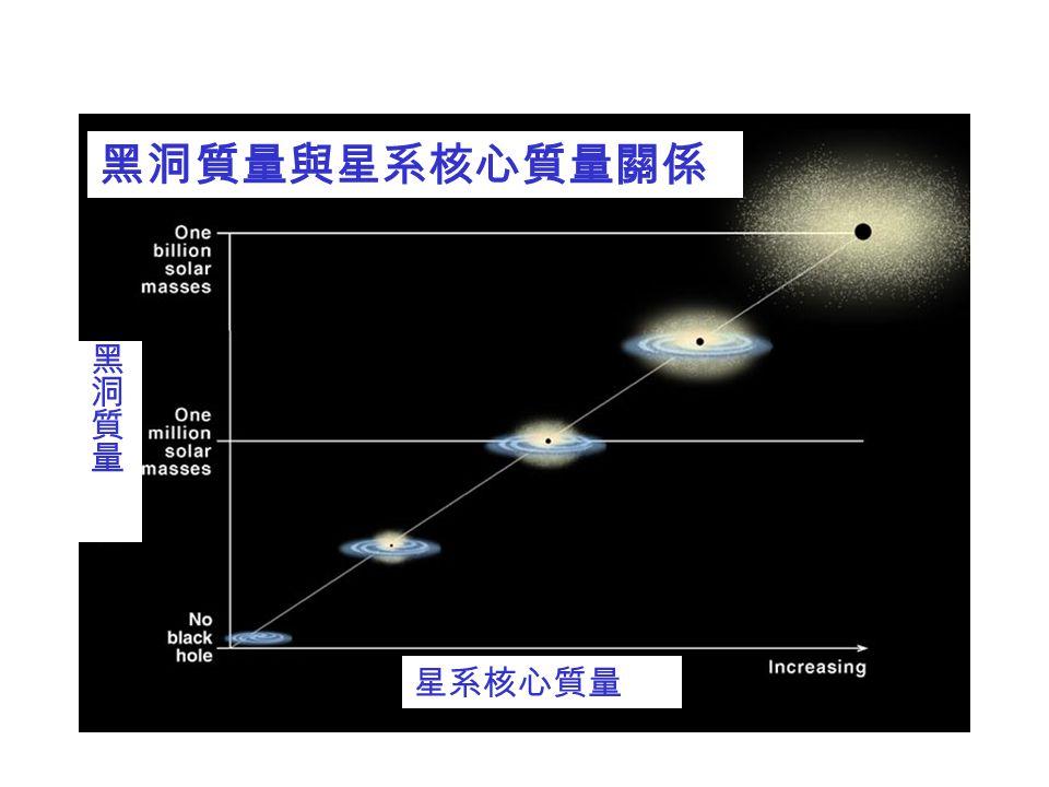 NGC4261 距離一億光年,吸積盤半徑約八百光年 核心高速旋轉氣體盤 → 十二億太陽質量