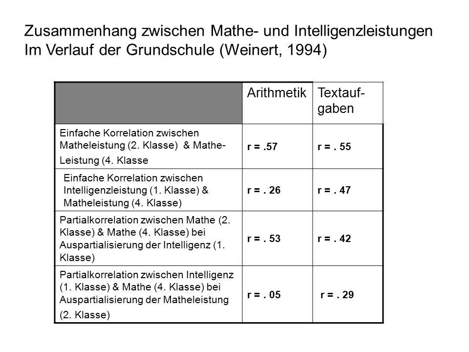 ArithmetikTextauf- gaben Einfache Korrelation zwischen Matheleistung (2.