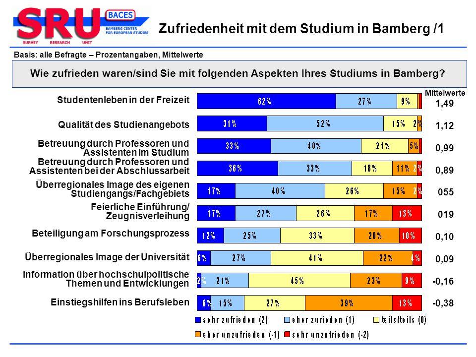 Basis: alle Befragte – Prozentangaben, Mittelwerte Zufriedenheit mit dem Studium in Bamberg /1 Wie zufrieden waren/sind Sie mit folgenden Aspekten Ihr