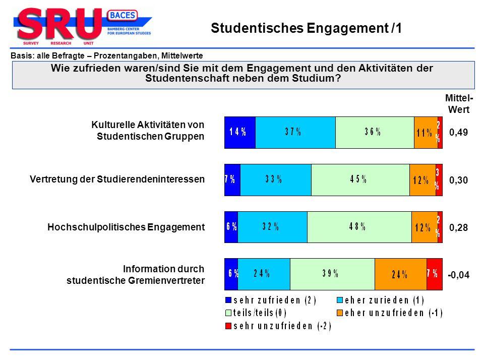 Basis: alle Befragte – Prozentangaben, Mittelwerte Studentisches Engagement /1 Wie zufrieden waren/sind Sie mit dem Engagement und den Aktivitäten der