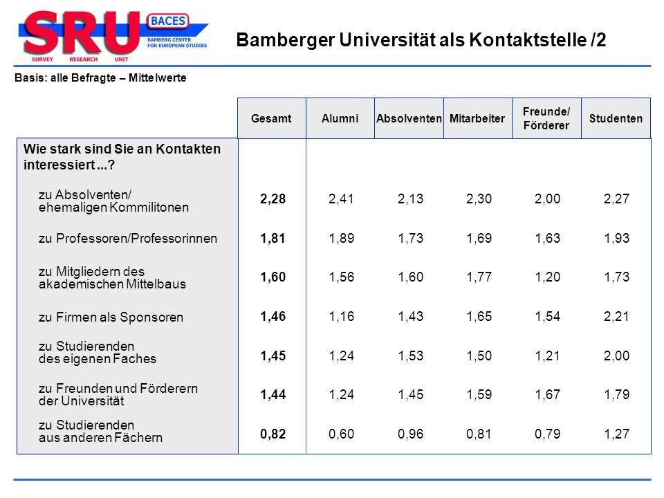 Bamberger Universität als Kontaktstelle /2 Basis: alle Befragte – Mittelwerte Wie stark sind Sie an Kontakten interessiert...? zu Studierenden aus and