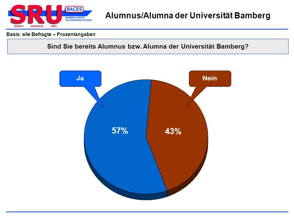 Basis: alle Befragte – Prozentangaben Nein Ja Alumnus/Alumna der Universität Bamberg 57% 43% Sind Sie bereits Alumnus bzw. Alumna der Universität Bamb