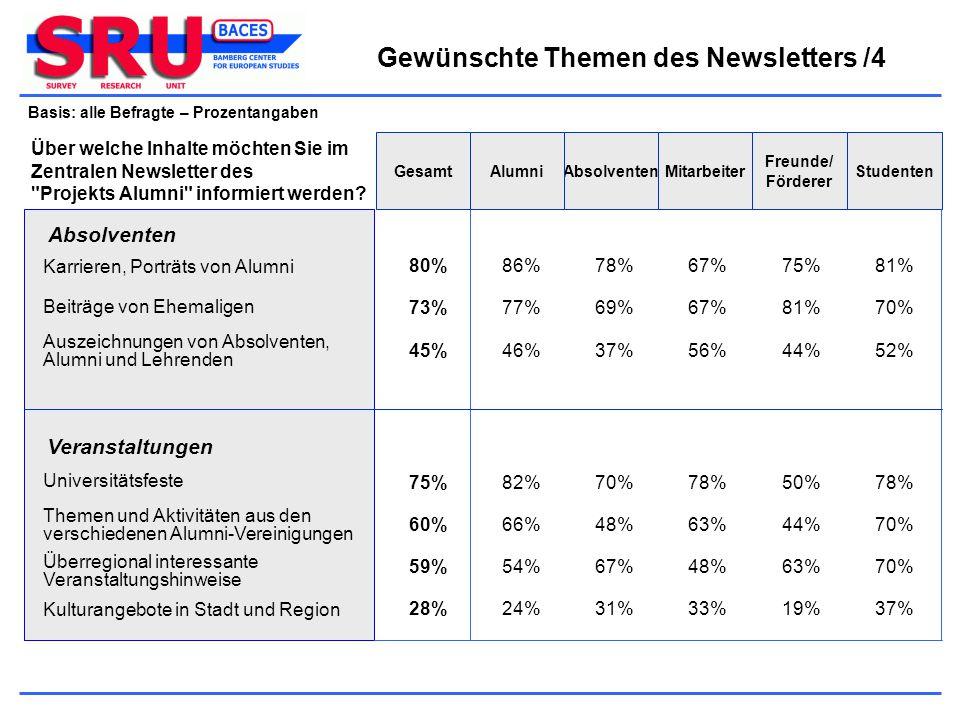 Gewünschte Themen des Newsletters /4 Basis: alle Befragte – Prozentangaben Freunde/ Förderer MitarbeiterAbsolventenAlumniGesamtStudenten 80%86%78%67%7
