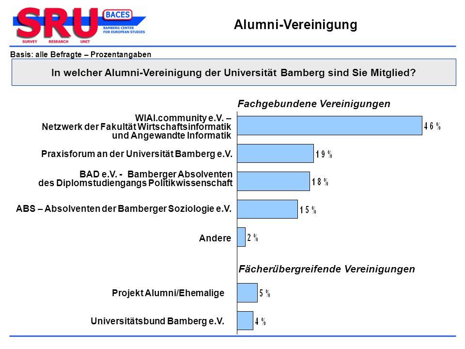 Alumni-Vereinigung Basis: alle Befragte – Prozentangaben Praxisforum an der Universität Bamberg e.V. WIAI.community e.V. – Netzwerk der Fakultät Wirts