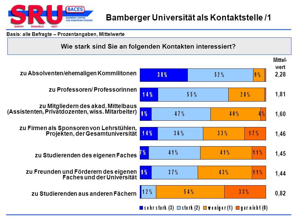 Bamberger Universität als Kontaktstelle /1 Basis: alle Befragte – Prozentangaben, Mittelwerte zu Studierenden aus anderen Fächern zu Studierenden des