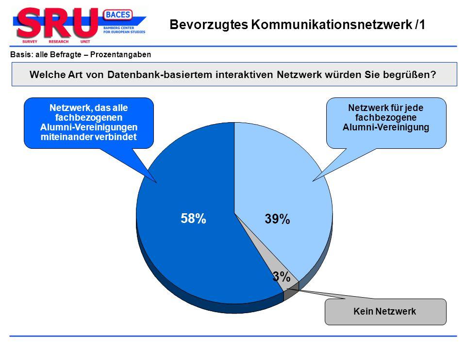 Basis: alle Befragte – Prozentangaben Netzwerk für jede fachbezogene Alumni-Vereinigung Netzwerk, das alle fachbezogenen Alumni-Vereinigungen miteinan