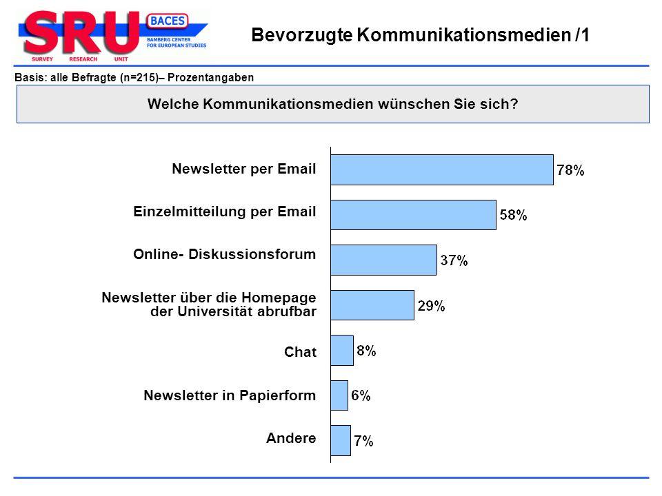 Bevorzugte Kommunikationsmedien /1 Basis: alle Befragte (n=215)– Prozentangaben Einzelmitteilung per Email Newsletter per Email Andere Online- Diskuss