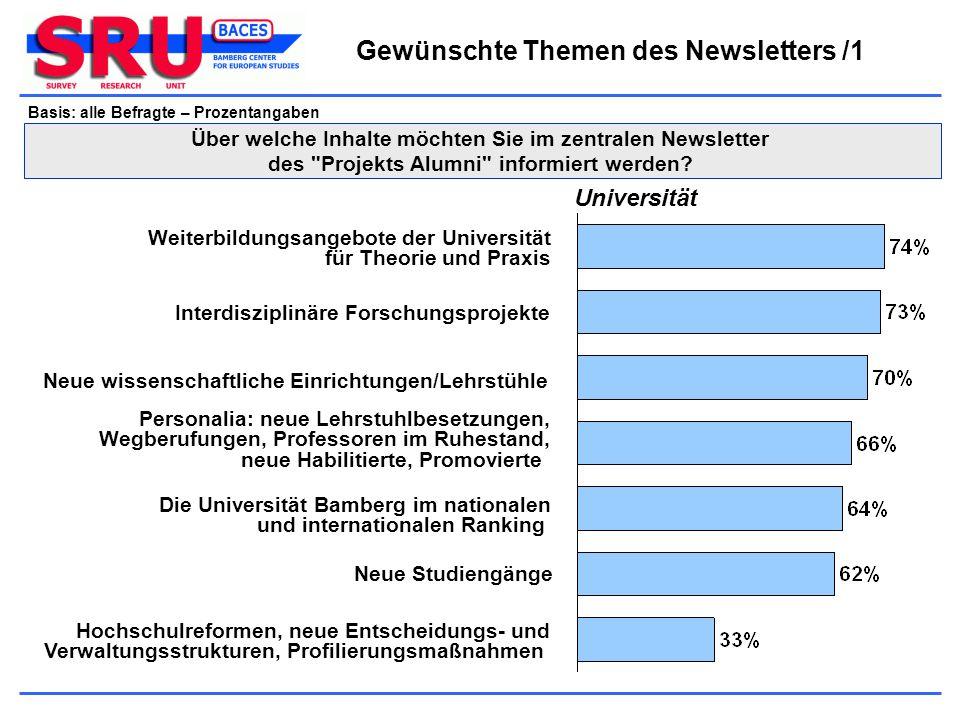 Gewünschte Themen des Newsletters /1 Basis: alle Befragte – Prozentangaben Interdisziplinäre Forschungsprojekte Weiterbildungsangebote der Universität