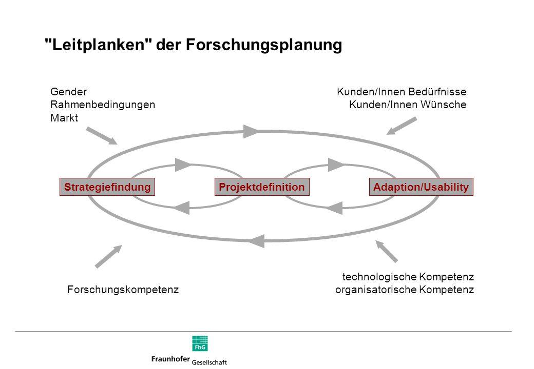 Leitplanken der Forschungsplanung StrategiefindungProjektdefinitionAdaption/Usability Gender Rahmenbedingungen Markt technologische Kompetenz organisatorische Kompetenz Kunden/Innen Bedürfnisse Kunden/Innen Wünsche Forschungskompetenz