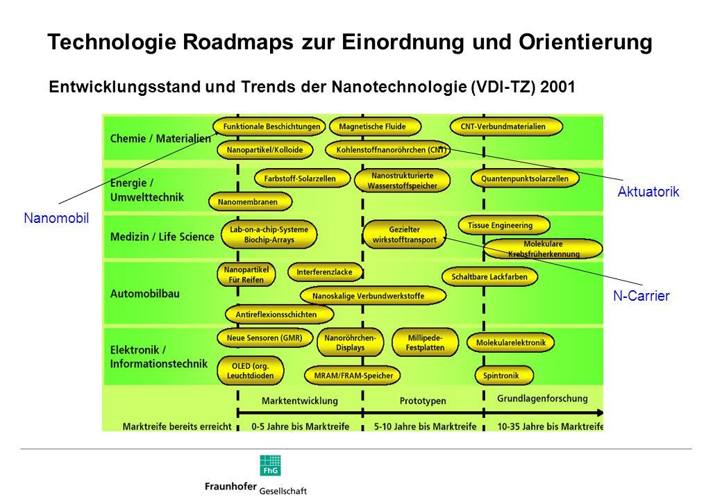 Entwicklungsstand und Trends der Nanotechnologie (VDI-TZ) 2001 Nanomobil Aktuatorik N-Carrier Technologie Roadmaps zur Einordnung und Orientierung