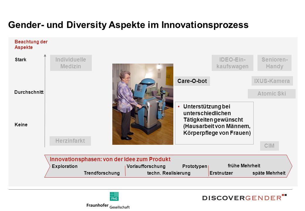 Gender- und Diversity Aspekte im Innovationsprozess Beachtung der Aspekte Durchschnitt Keine Stark Herzinfarkt Innovationsphasen: von der Idee zum Produkt Exploration Trendforschung Vorlaufforschung techn.
