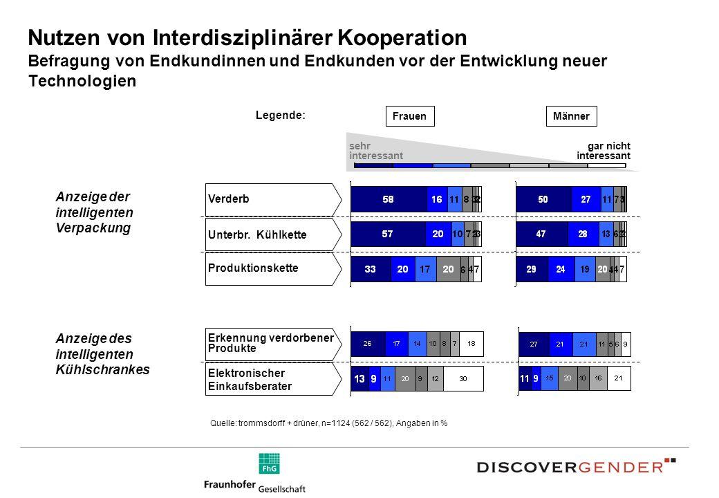 Nutzen von Interdisziplinärer Kooperation Befragung von Endkundinnen und Endkunden vor der Entwicklung neuer Technologien gar nicht interessant sehr interessant Produktionskette Verderb Unterbr.