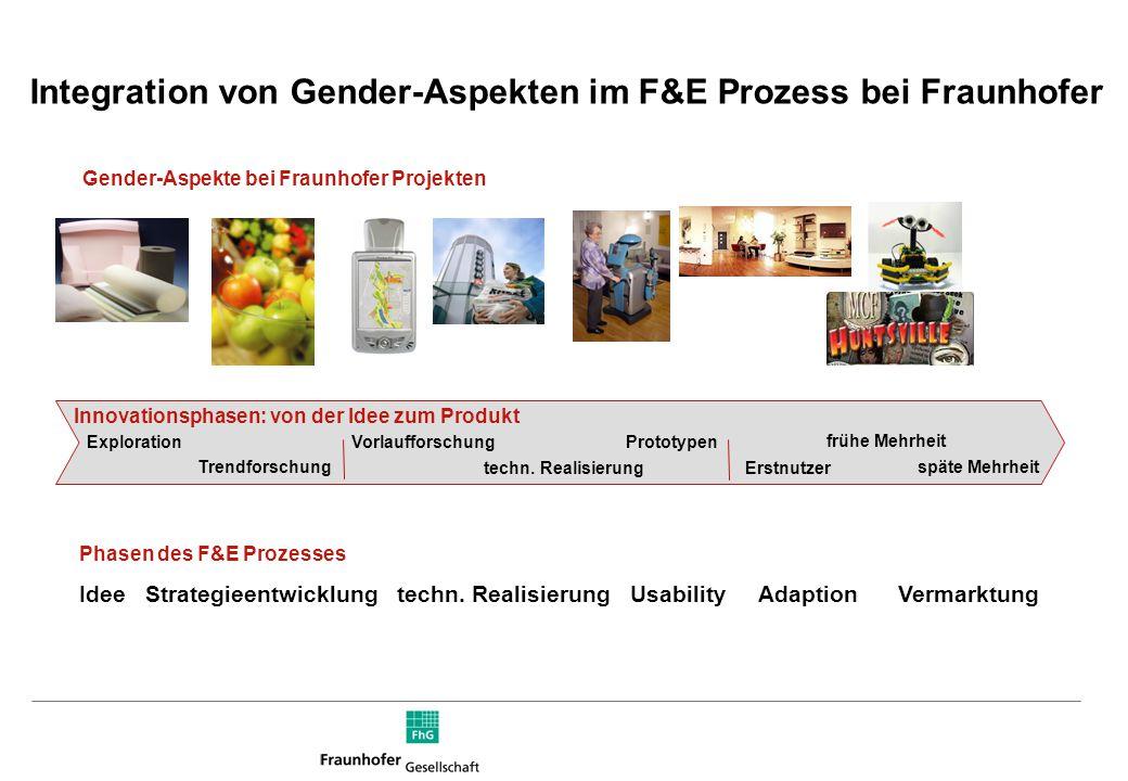 Integration von Gender-Aspekten im F&E Prozess bei Fraunhofer Innovationsphasen: von der Idee zum Produkt Exploration Trendforschung Vorlaufforschung techn.