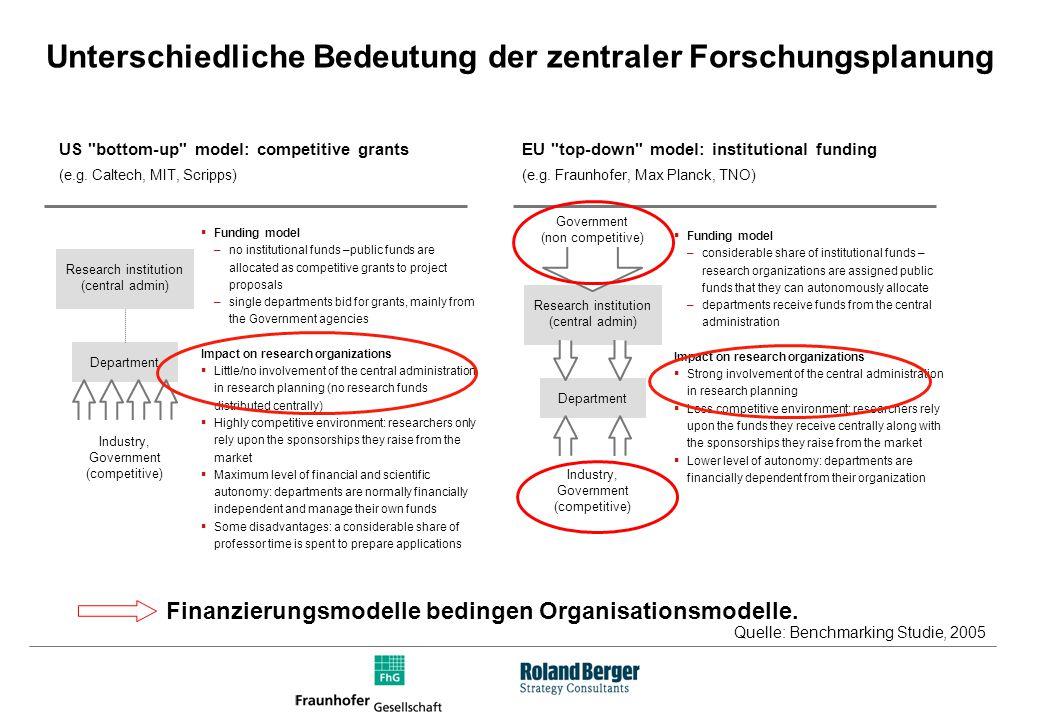 Management von multidisziplinärer Forschung in unterschiedlichen Organisationen The academic model (e.g.