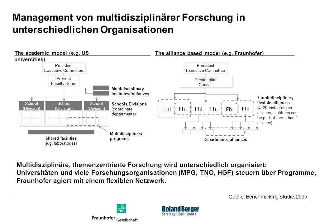 Einsetzbare Methoden StrategiefindungProjektdefinitionAdaption/Usability Szenario-Technik Delphi Befragung Visionenworkshop Marktbefragung....