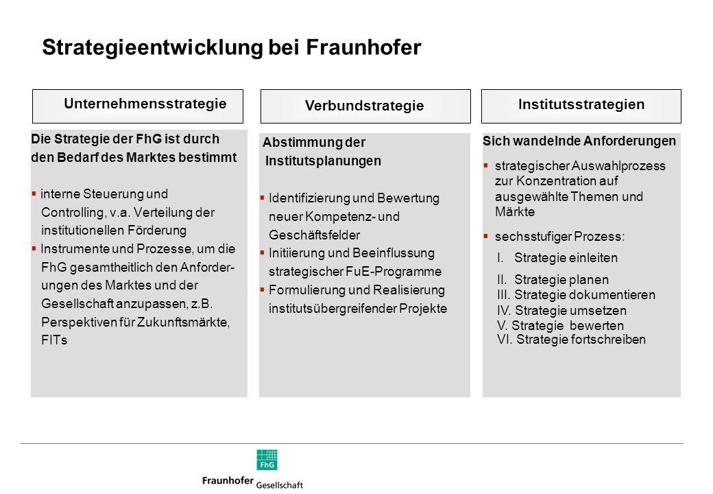 Strategieentwicklung bei Fraunhofer Verbundstrategie Institutsstrategien Die Strategie der FhG ist durch den Bedarf des Marktes bestimmt  interne Steuerung und Controlling, v.a.