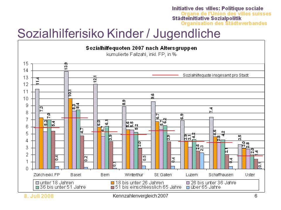 8. Juli 2008 Kennzahlenvergleich 20076 Sozialhilferisiko Kinder / Jugendliche