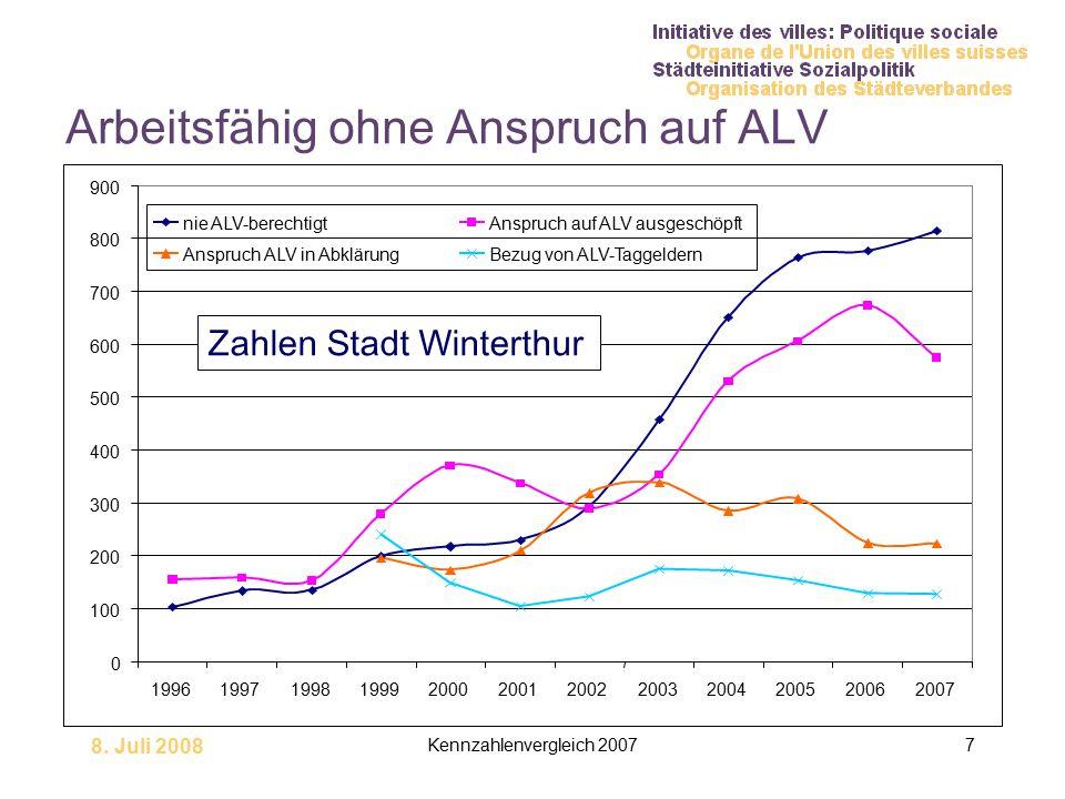 8. Juli 2008 Kennzahlenvergleich 20077 Arbeitsfähig ohne Anspruch auf ALV Zahlen Stadt Winterthur