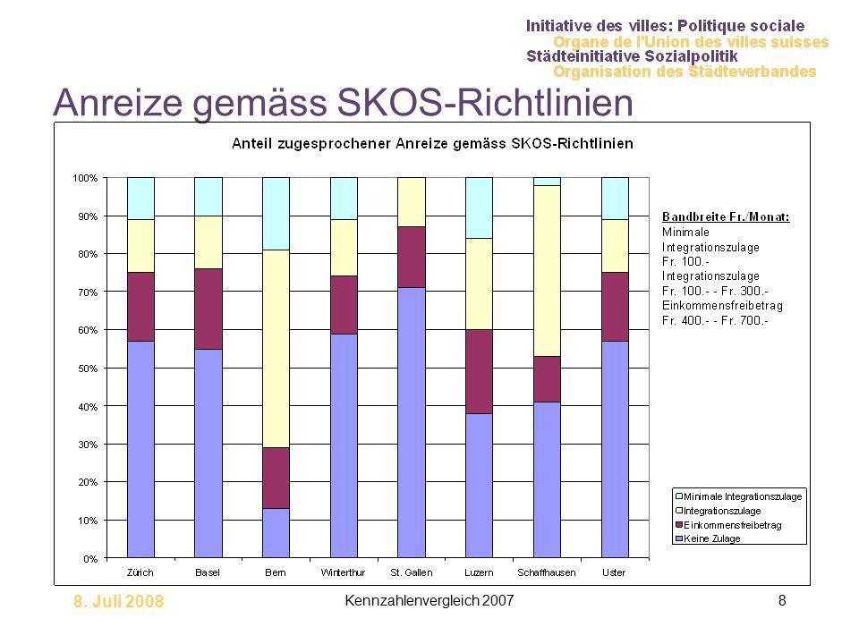 8. Juli 2008 Kennzahlenvergleich 20078 Anreize gemäss SKOS-Richtlinien