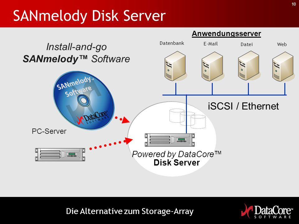 10 SANmelody Disk Server Install-and-go SANmelody™ Software PC-Server Powered by DataCore™ Disk Server iSCSI / Ethernet Anwendungsserver Datenbank E-M