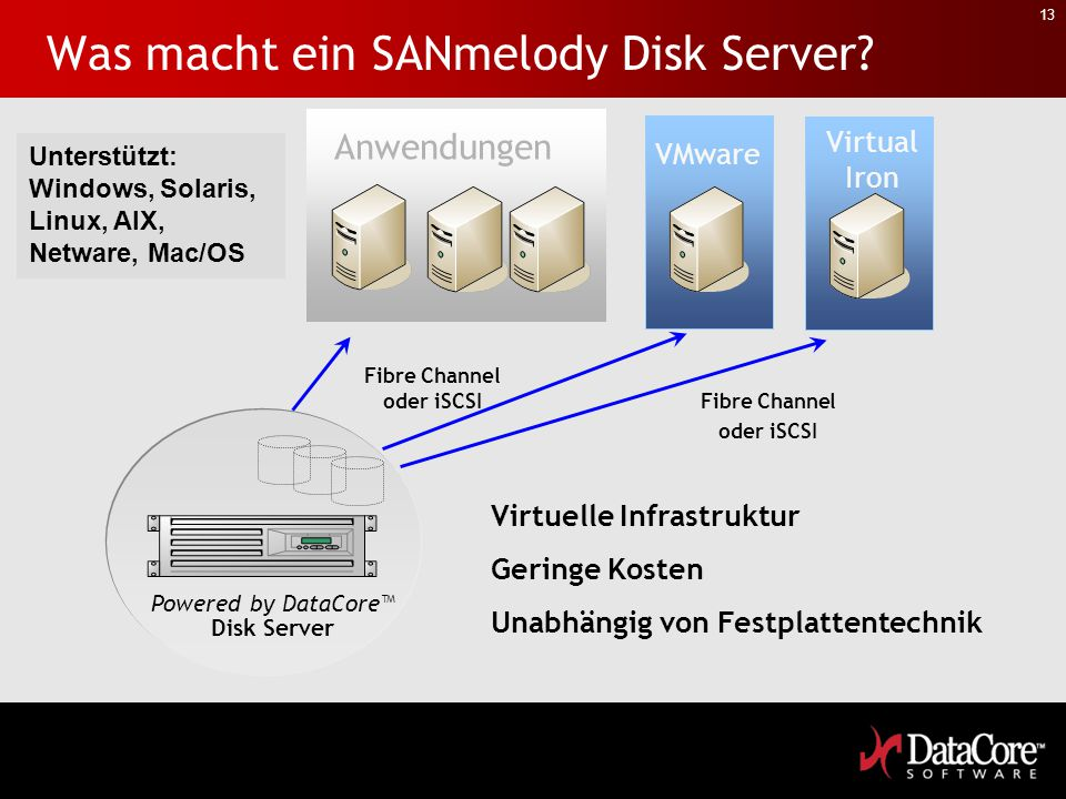 13 Was macht ein SANmelody Disk Server? Powered by DataCore™ Disk Server Fibre Channel oder iSCSI Anwendungen VMware Virtuelle Infrastruktur Geringe K