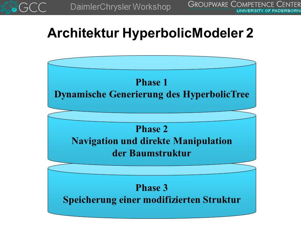 DaimlerChrysler Workshop Phase 3 Speicherung einer modifizierten Struktur Architektur HyperbolicModeler 2 Phase 2 Navigation und direkte Manipulation der Baumstruktur Phase 1 Dynamische Generierung des HyperbolicTree