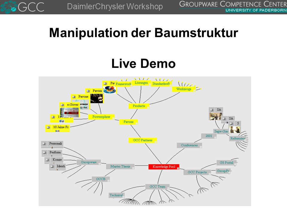 DaimlerChrysler Workshop Manipulation der Baumstruktur Live Demo