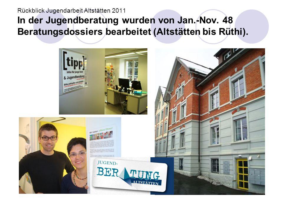 Rückblick Jugendarbeit Altstätten 2011 In der Jugendberatung wurden von Jan.-Nov. 48 Beratungsdossiers bearbeitet (Altstätten bis Rüthi).