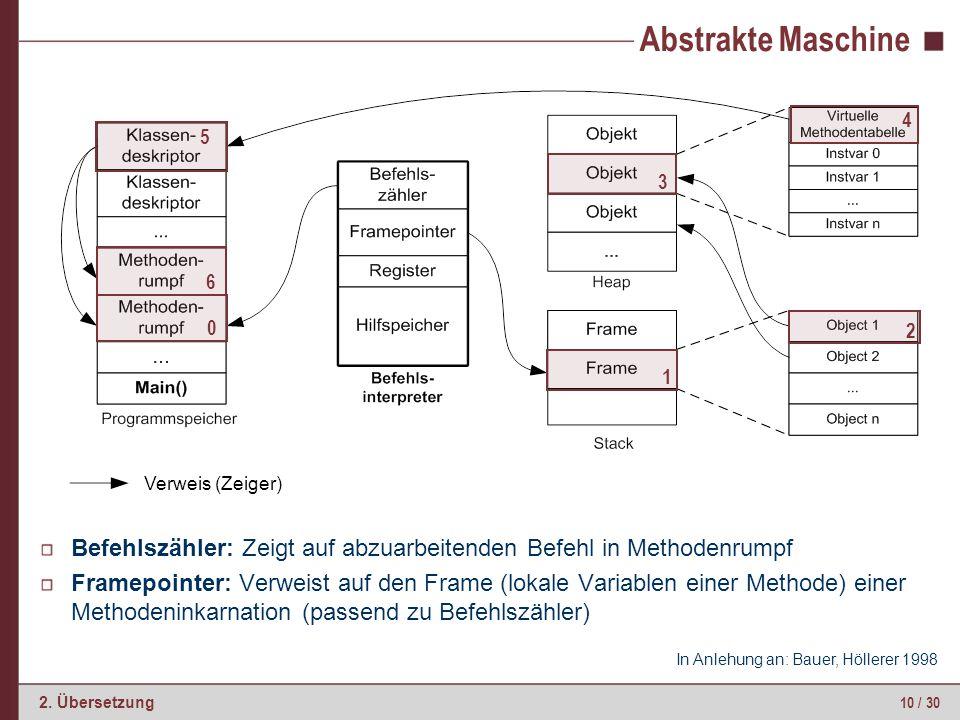 10 / 30 2. Übersetzung Abstrakte Maschine Befehlszähler: Zeigt auf abzuarbeitenden Befehl in Methodenrumpf Framepointer: Verweist auf den Frame (lokal