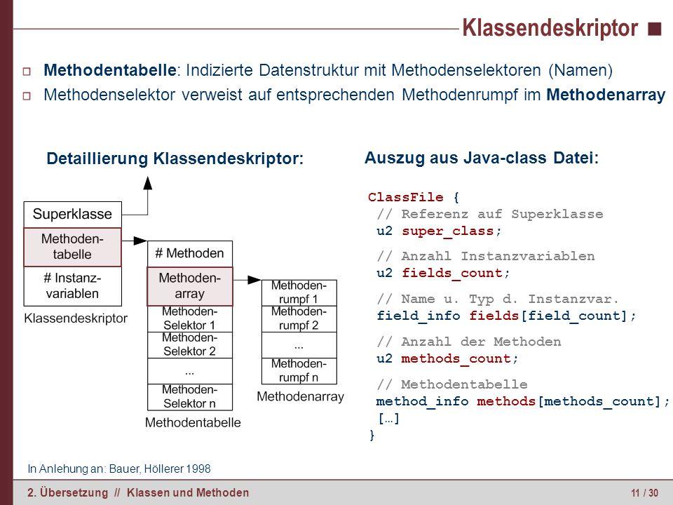 11 / 30 2. Übersetzung // Klassen und Methoden Klassendeskriptor Methodentabelle: Indizierte Datenstruktur mit Methodenselektoren (Namen) Methodensele